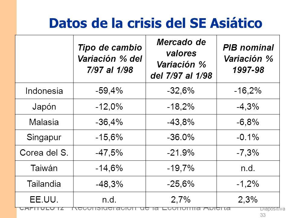 Diapositiva 32 CAPÍTULO 12 Reconsideración de la Economía Abierta CASO PRÁCTICO: La crisis del Sudeste Asiático en 1997-98 Los problemas en el sistema