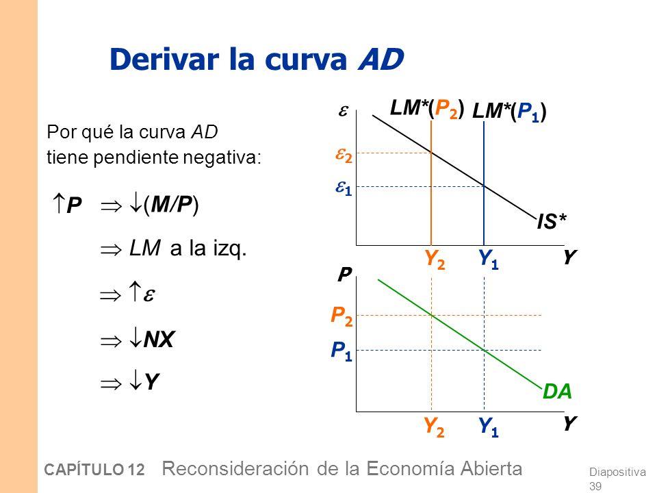 Diapositiva 38 CAPÍTULO 12 Reconsideración de la Economía Abierta Mundell-Fleming y la curva DA Hasta ahora en el modelo M-F, P había estado fijo. Per
