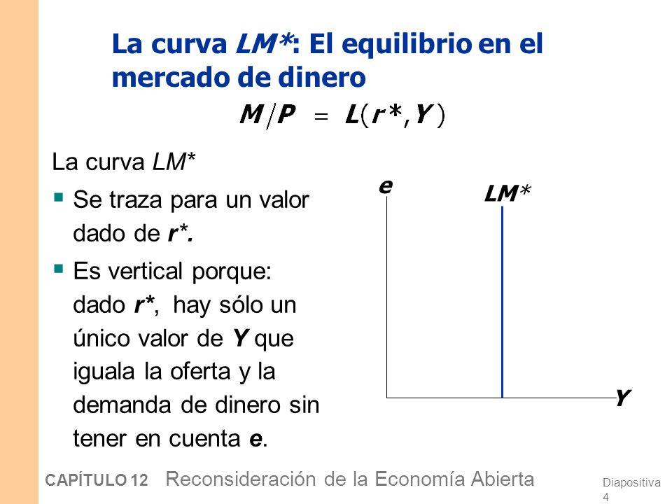 Diapositiva 3 CAPÍTULO 12 Reconsideración de la Economía Abierta La curva IS* : El equilibrio en el mercado de bienes La curva IS* se traza para un va