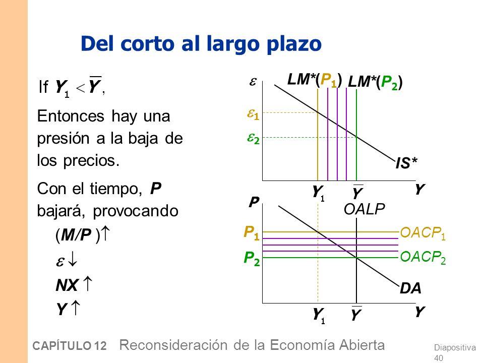 Diapositiva 39 CAPÍTULO 12 Reconsideración de la Economía Abierta Y1Y1 Y2Y2 Derivar la curva AD Y Y P IS* LM*(P 1 ) LM*(P 2 ) DA P1P1 P2P2 Y2Y2 Y1Y1 2