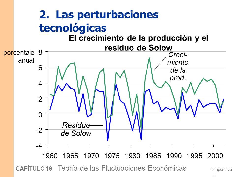 Diapositiva 10 CAPÍTULO 19 Teoría de las Fluctuaciones Económicas 2. Las perturbaciones tecnológicas En la teoría de los CER, las fluctuaciones económ