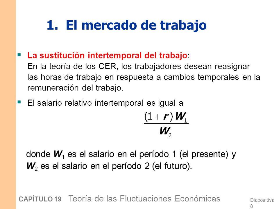 Diapositiva 8 CAPÍTULO 19 Teoría de las Fluctuaciones Económicas 1.