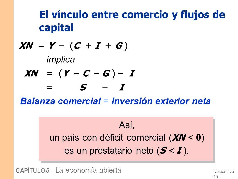 Diapositiva 9 CAPÍTULO 5 La economía abierta Flujos internacionales de capital Inversión exterior neta =S – I =Inversi ó n neta de fondos prestables =