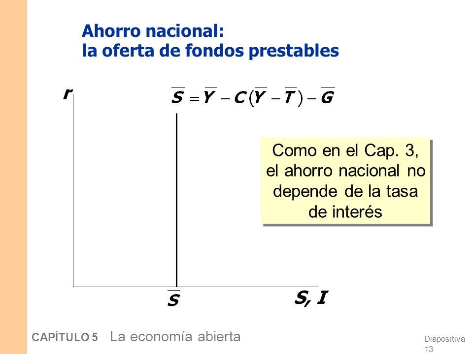 Diapositiva 12 CAPÍTULO 5 La economía abierta Ahorro e inversión en una pequeña economía abierta Una versión del modelo de fondos prestables del capít