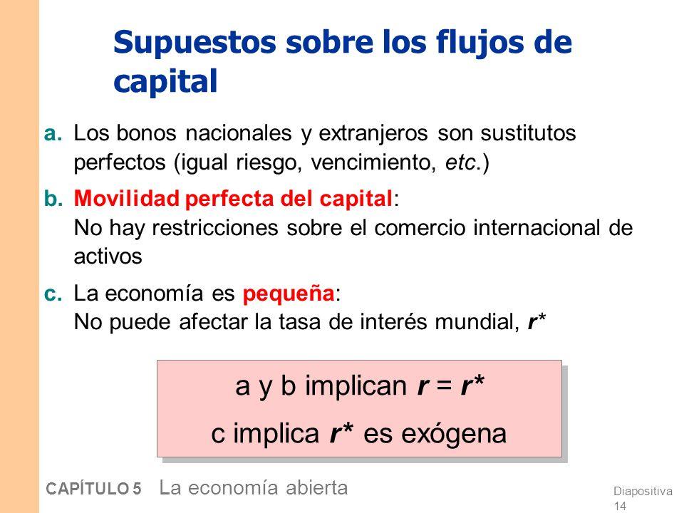 Diapositiva 13 CAPÍTULO 5 La economía abierta Ahorro nacional: la oferta de fondos prestables r S, I Como en el Cap. 3, el ahorro nacional no depende