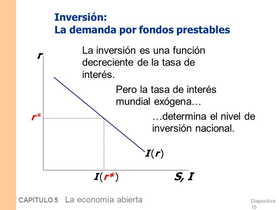 Diapositiva 14 CAPÍTULO 5 La economía abierta Supuestos sobre los flujos de capital a.Los bonos nacionales y extranjeros son sustitutos perfectos (igu