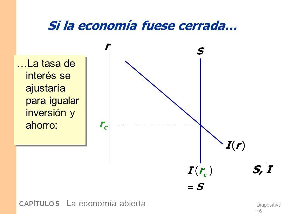 Diapositiva 15 CAPÍTULO 5 La economía abierta Inversión: La demanda por fondos prestables La inversión es una función decreciente de la tasa de interé