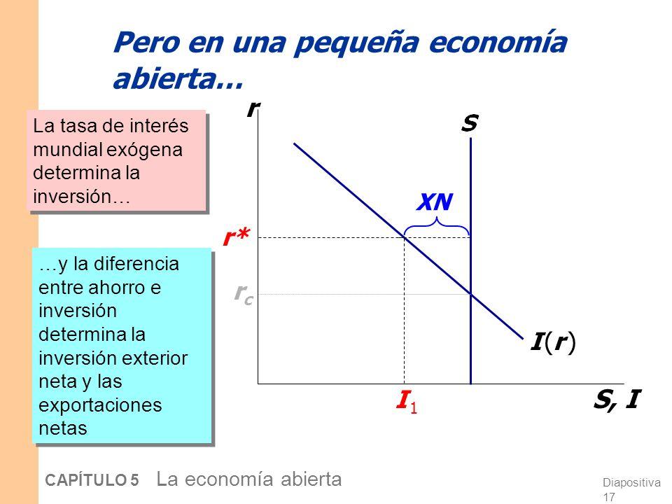 Diapositiva 16 CAPÍTULO 5 La economía abierta Si la economía fuese cerrada… r S, I I (r )I (r ) rcrc …La tasa de interés se ajustaría para igualar inv