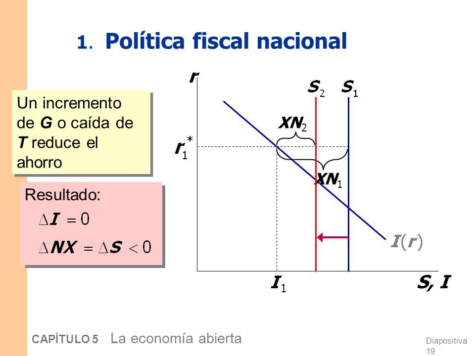Diapositiva 18 CAPÍTULO 5 La economía abierta Paso siguiente: tres experimentos 1.Política fiscal nacional 2.Política fiscal en el exterior 3. Un aume