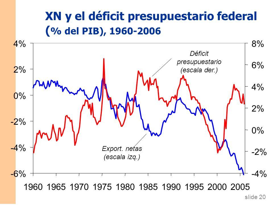 Diapositiva 19 CAPÍTULO 5 La economía abierta 1. Política fiscal nacional r S, I I (r )I (r ) I 1I 1 Un incremento de G o caída de T reduce el ahorro