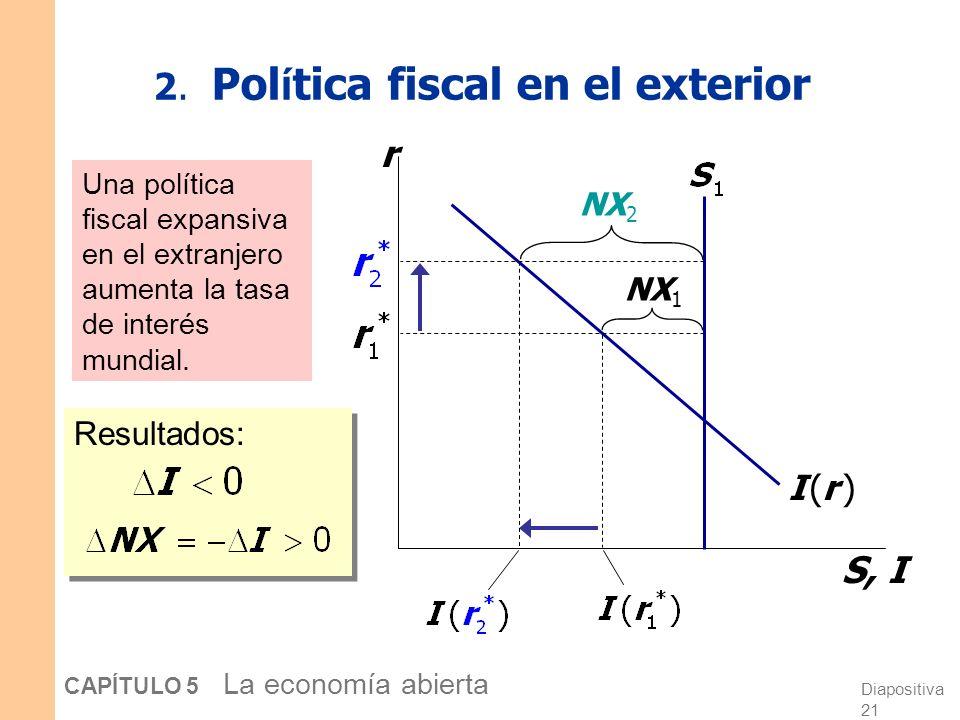 XN y el déficit presupuestario federal ( % del PIB), 1960-2006 -6% -4% -2% 0% 2% 4% 1960196519701975198019851990199520002005 -4% -2% 0% 2% 4% 6% 8% Ex
