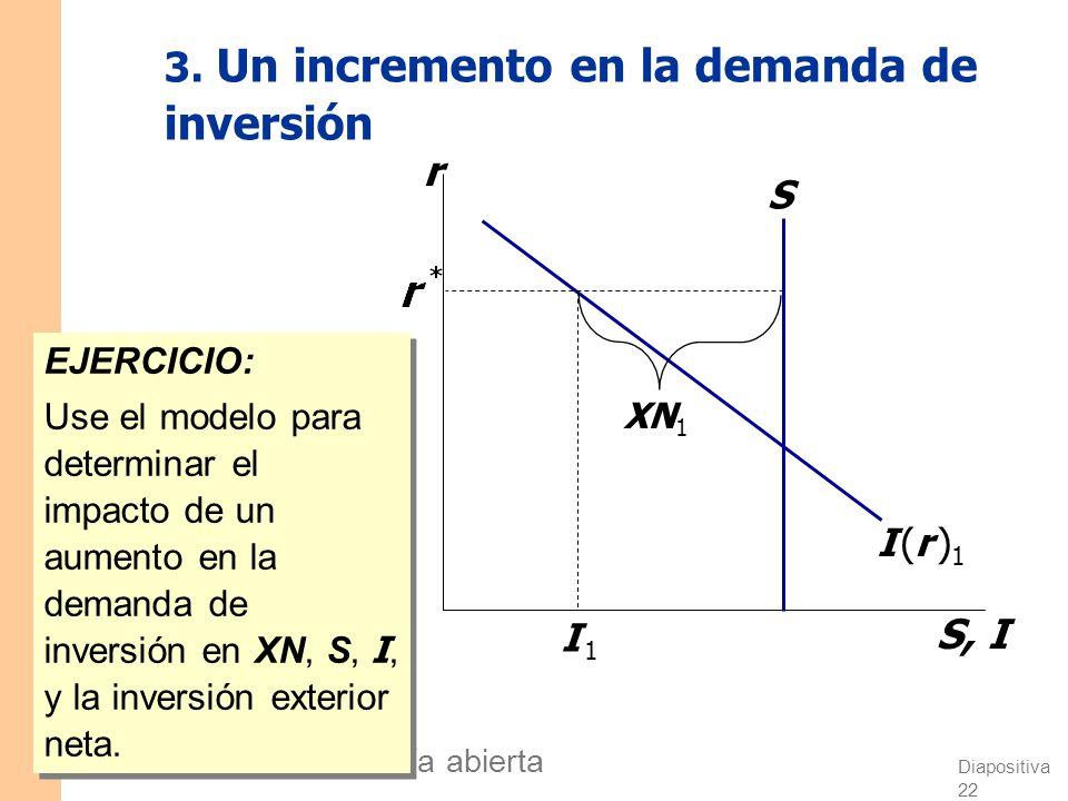 Diapositiva 21 CAPÍTULO 5 La economía abierta 2. Pol í tica fiscal en el exterior r S, I I (r )I (r ) Una política fiscal expansiva en el extranjero a