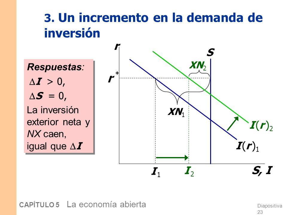 Diapositiva 22 CAPÍTULO 5 La economía abierta 3. Un incremento en la demanda de inversión r S, I I (r )1I (r )1 EJERCICIO: Use el modelo para determin