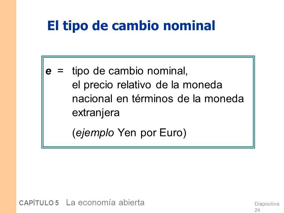 Diapositiva 23 CAPÍTULO 5 La economía abierta 3. Un incremento en la demanda de inversión r S, I I (r )1I (r )1 Respuestas: I > 0, S = 0, La inversión