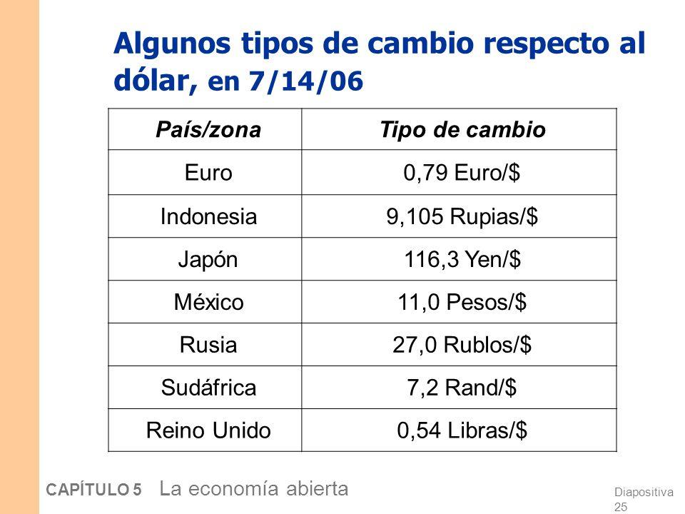 Diapositiva 24 CAPÍTULO 5 La economía abierta El tipo de cambio nominal e = tipo de cambio nominal, el precio relativo de la moneda nacional en términ