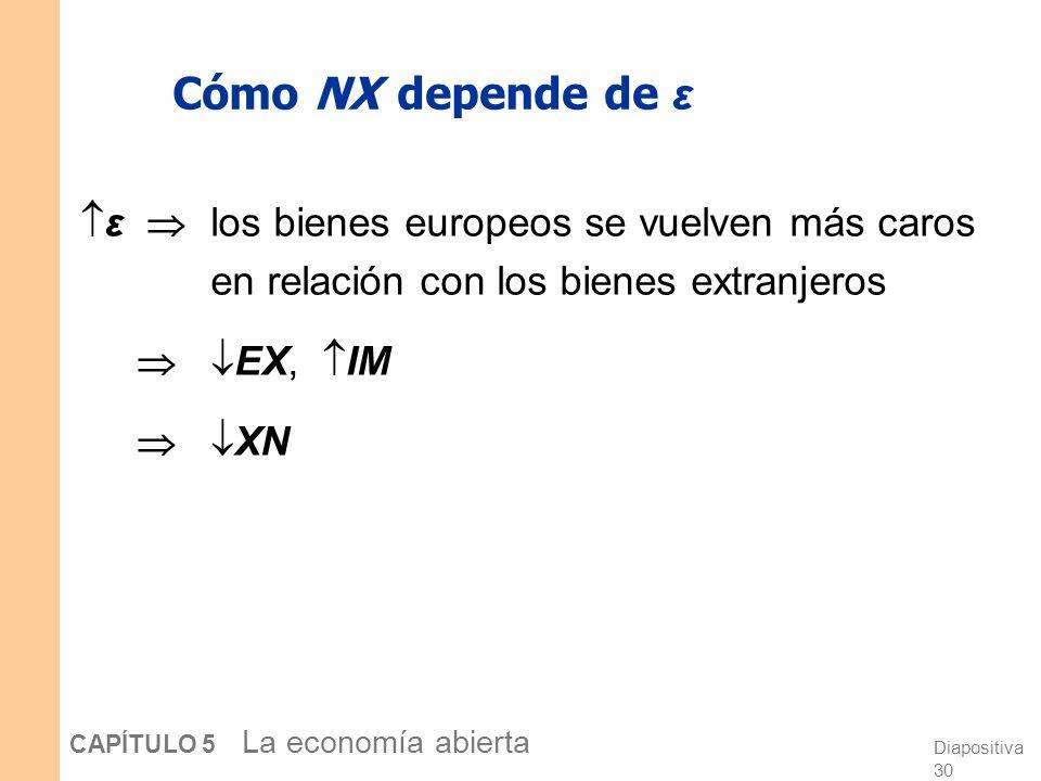 Diapositiva 29 CAPÍTULO 5 La economía abierta ε en el mundo real y en nuestro modelo En el mundo real: Podemos considerar ε cómo el precio relativo de