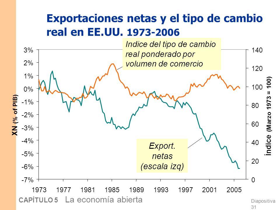 Diapositiva 30 CAPÍTULO 5 La economía abierta Cómo NX depende de ε ε los bienes europeos se vuelven más caros en relación con los bienes extranjeros E