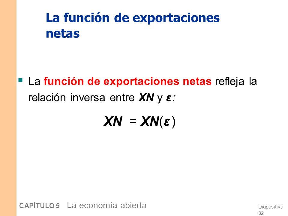 Diapositiva 31 CAPÍTULO 5 La economía abierta Exportaciones netas y el tipo de cambio real en EE.UU. 1973-2006 -7% -6% -5% -4% -3% -2% -1% 0% 1% 2% 3%