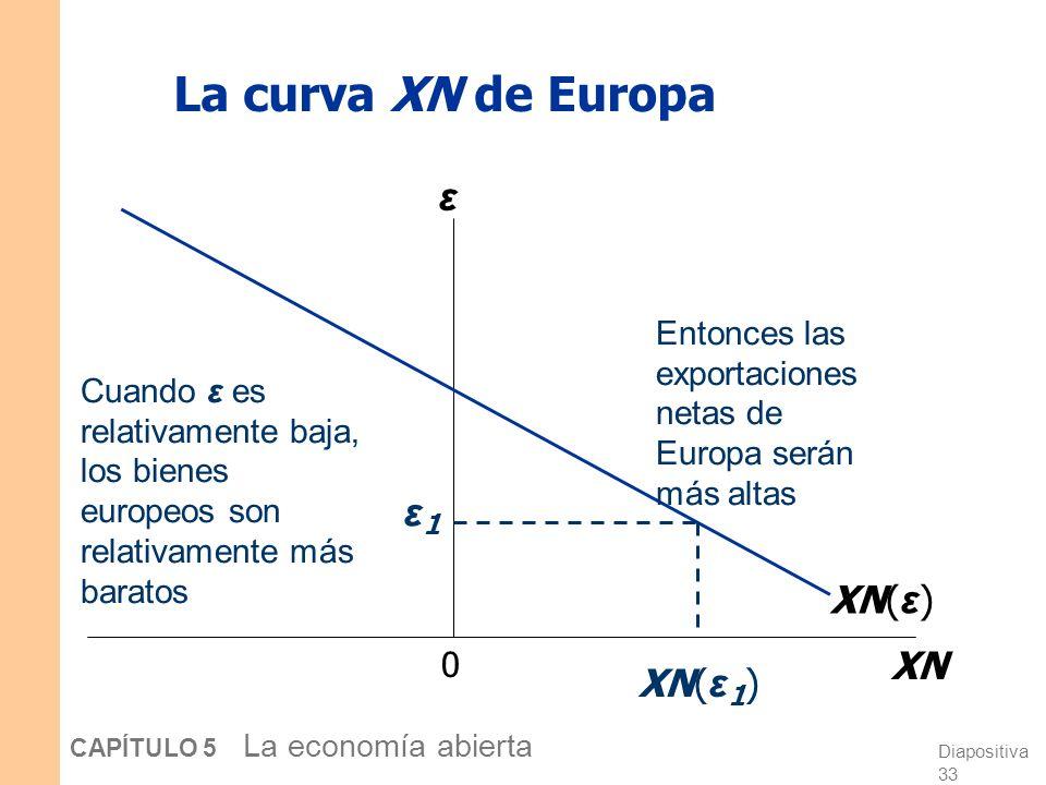 Diapositiva 32 CAPÍTULO 5 La economía abierta La función de exportaciones netas La función de exportaciones netas refleja la relación inversa entre XN