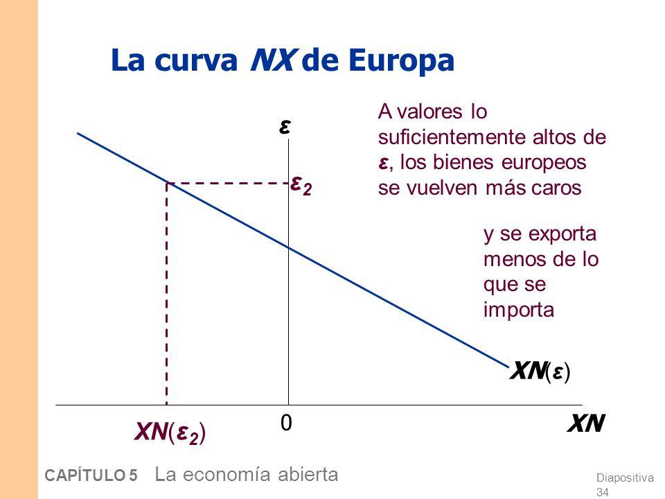 Diapositiva 33 CAPÍTULO 5 La economía abierta La curva XN de Europa 0 XN ε XN( ε ) ε1ε1 Cuando ε es relativamente baja, los bienes europeos son relati