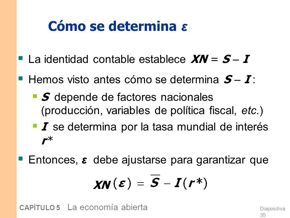 Diapositiva 34 CAPÍTULO 5 La economía abierta La curva NX de Europa 0 XN ε XN (ε) ε2ε2 A valores lo suficientemente altos de ε, los bienes europeos se