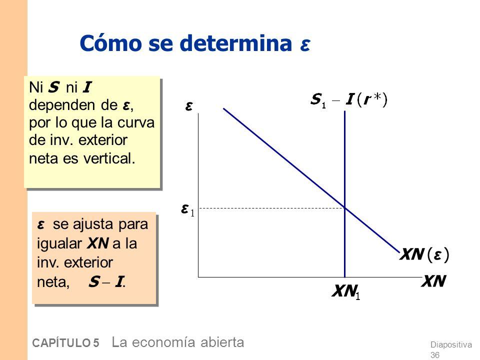 Diapositiva 35 CAPÍTULO 5 La economía abierta Cómo se determina ε La identidad contable establece XN = S – I Hemos visto antes cómo se determina S – I