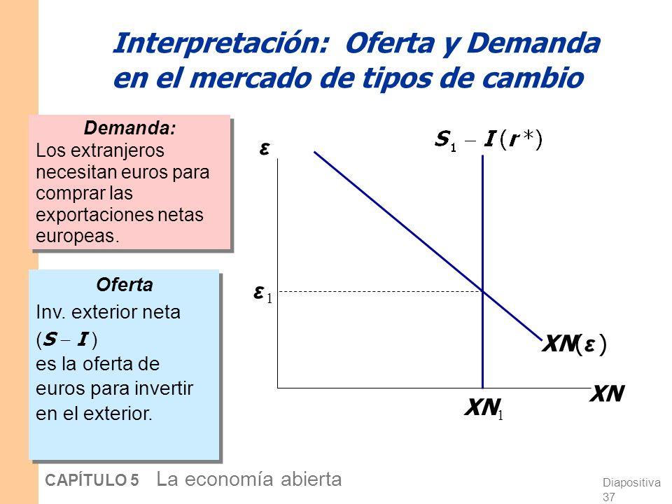 Diapositiva 36 CAPÍTULO 5 La economía abierta Cómo se determina ε Ni S ni I dependen de ε, por lo que la curva de inv. exterior neta es vertical. ε XN