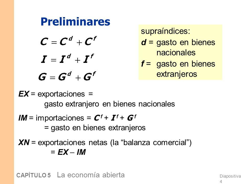 Diapositiva 3 CAPÍTULO 5 La economía abierta En una economía abierta, El gasto no es necesariamente igual a la producción El ahorro no es necesariamen
