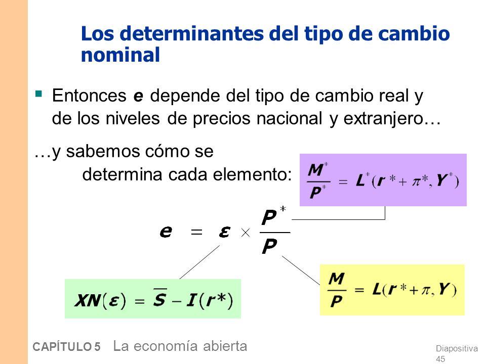 Diapositiva 44 CAPÍTULO 5 La economía abierta Los determinantes del tipo de cambio nominal Partimos de la expresión del tipo de cambio real: Despejamo