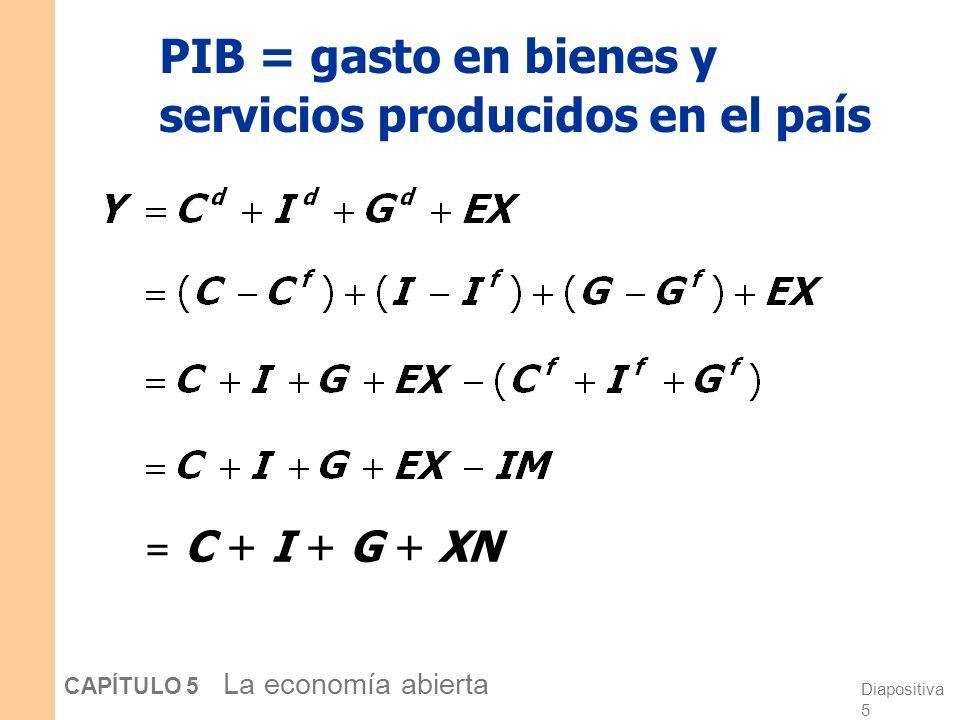 Diapositiva 4 CAPÍTULO 5 La economía abierta Preliminares EX = exportaciones = gasto extranjero en bienes nacionales IM = importaciones = C f + I f +