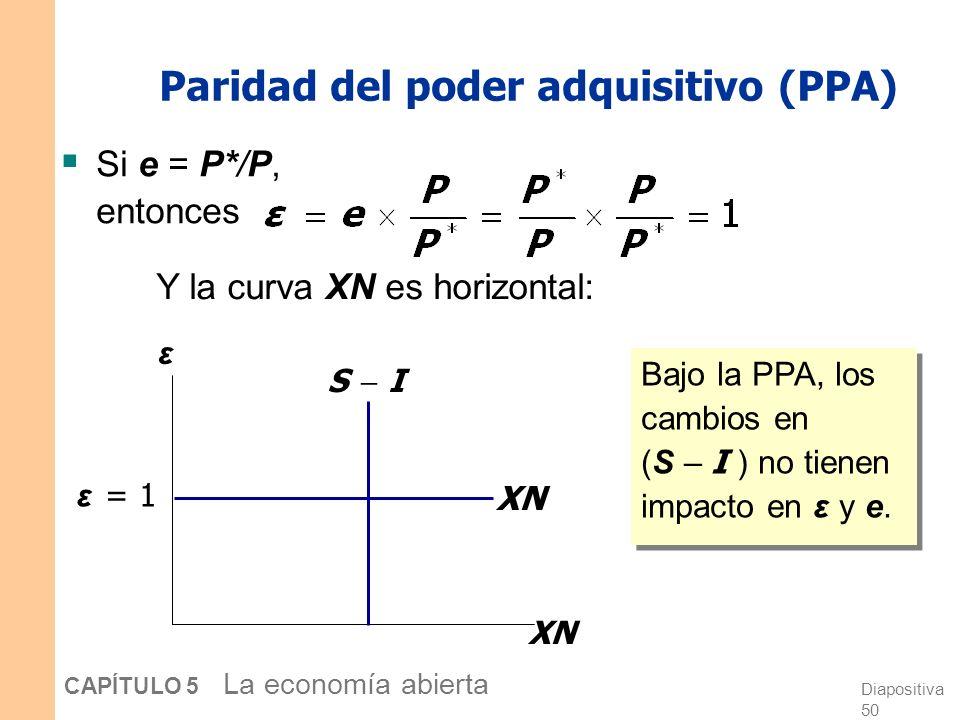 Diapositiva 49 CAPÍTULO 5 La economía abierta Paridad del poder adquisitivo (PPA) PPA: e P = P* Coste de una cesta de bienes nacionales a precios extr