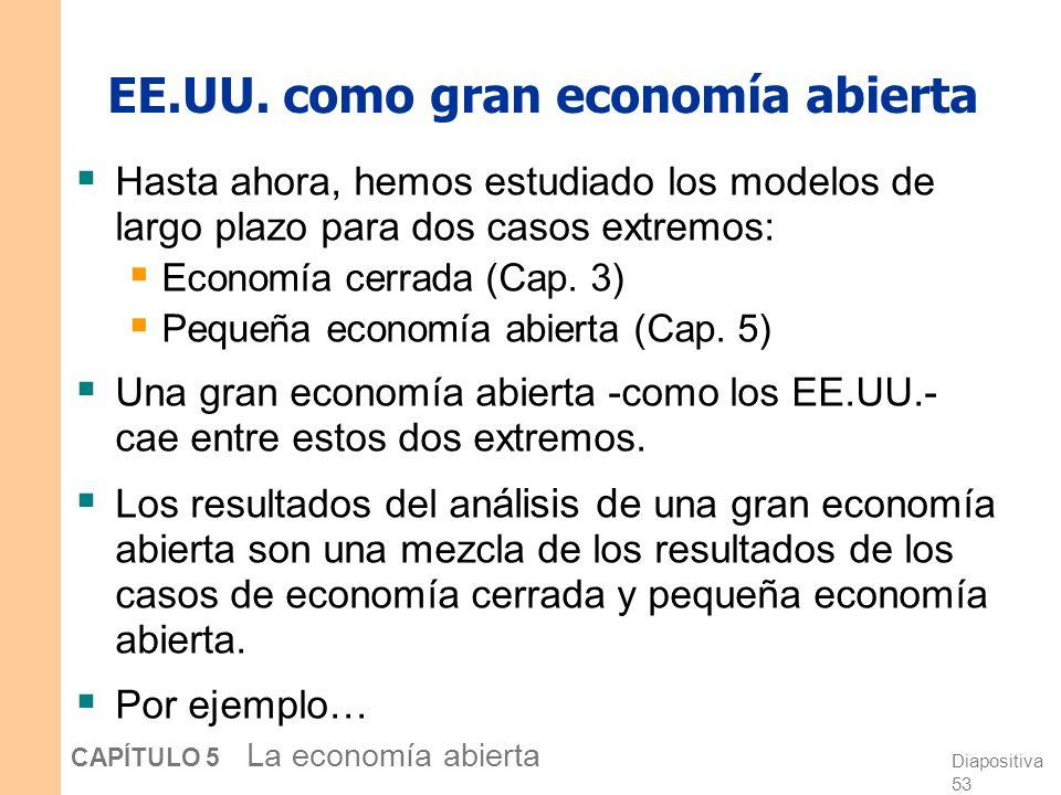 Diapositiva 52 CAPÍTULO 5 La economía abierta sin cambio sin cambio 129,4 -2,0 19,4 6,3 17,4 3,9 115,1 -0,3 19,9 1,1 19,6 2,2 Economía cerrada Pequeña