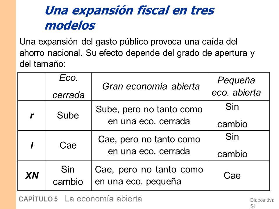 Diapositiva 53 CAPÍTULO 5 La economía abierta EE.UU. como gran economía abierta Hasta ahora, hemos estudiado los modelos de largo plazo para dos casos