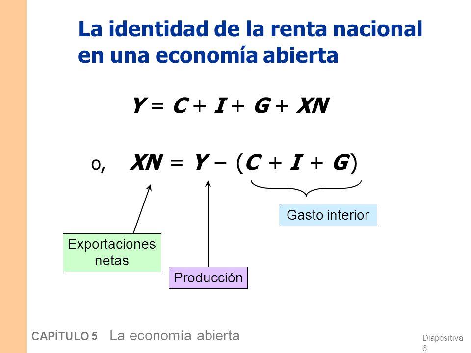 Diapositiva 5 CAPÍTULO 5 La economía abierta PIB = gasto en bienes y servicios producidos en el país = C + I + G + XN