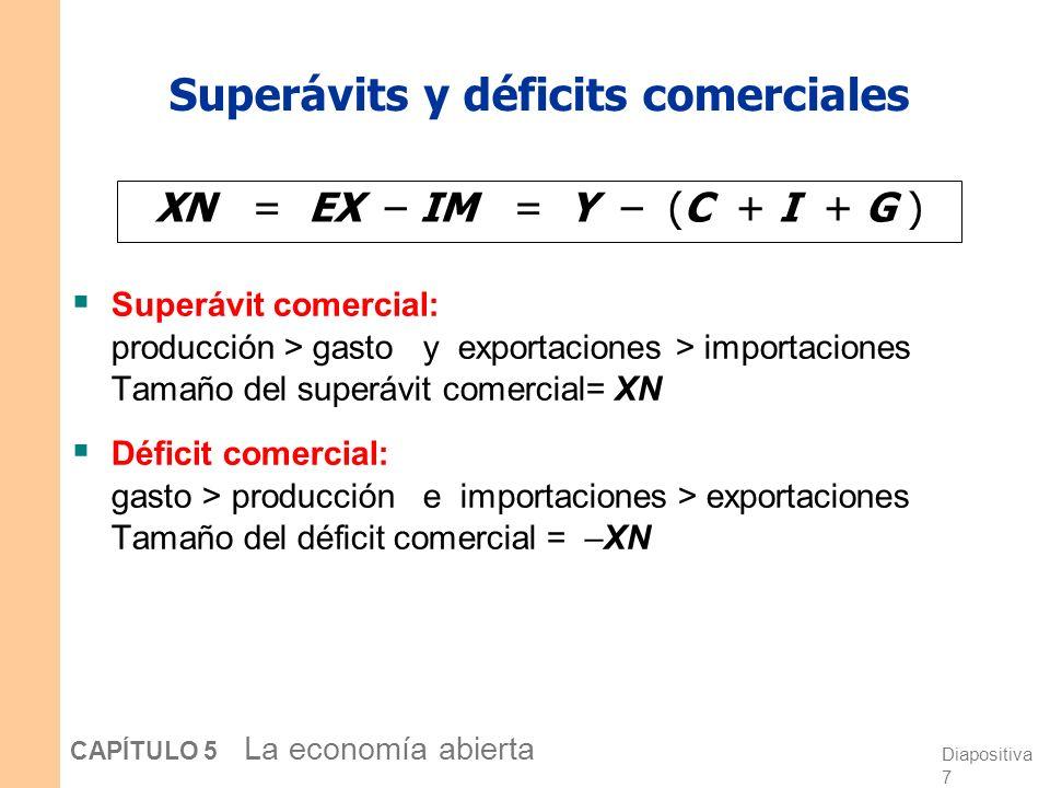 Diapositiva 6 CAPÍTULO 5 La economía abierta La identidad de la renta nacional en una economía abierta Y = C + I + G + XN o, XN = Y – (C + I + G ) Exp