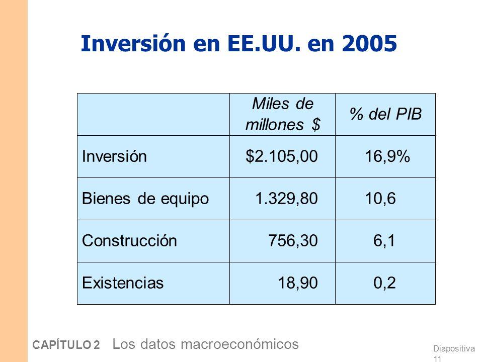 Diapositiva 10 CAPÍTULO 2 Los datos macroeconómicos Inversión (I) Definición 1: Gasto en [el factor de producción] capital. Definición 2: Gasto en bie