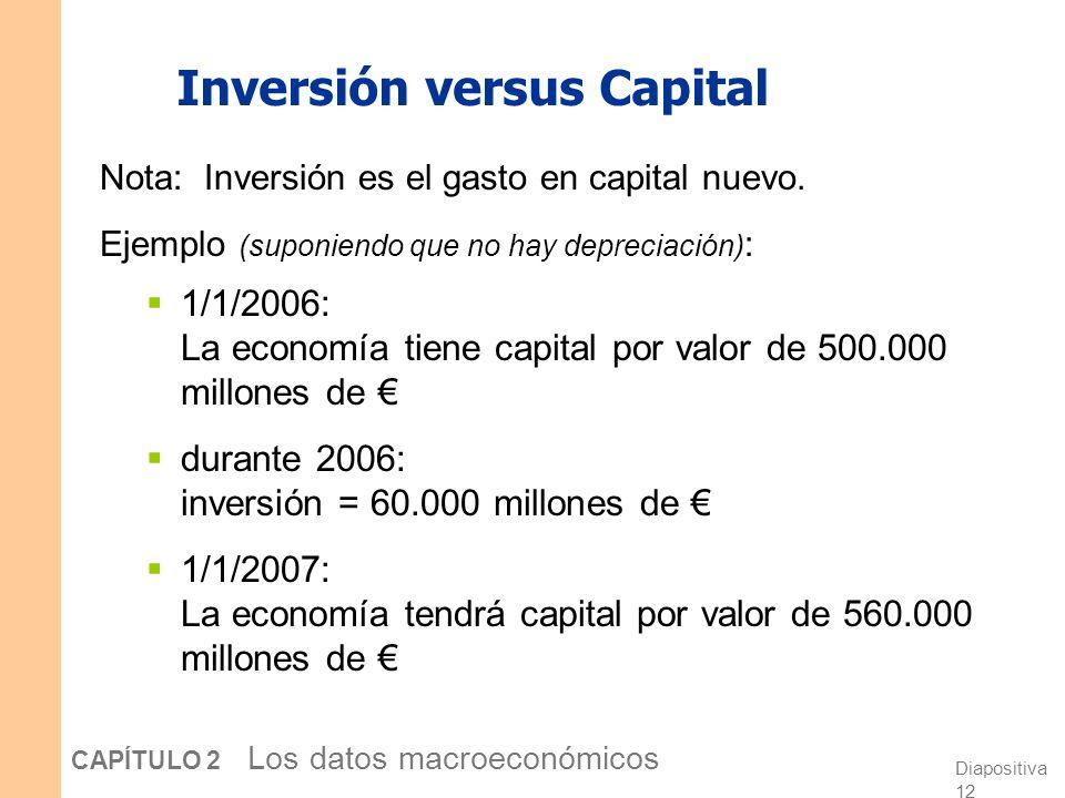 Diapositiva 11 CAPÍTULO 2 Los datos macroeconómicos Inversión en EE.UU. en 2005 0,2 6,1 10,6 16,9% 18,90 756,30 1.329,80 $2.105,00 Existencias Constru