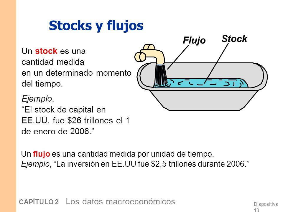 Diapositiva 12 CAPÍTULO 2 Los datos macroeconómicos Inversión versus Capital Nota: Inversión es el gasto en capital nuevo. Ejemplo (suponiendo que no