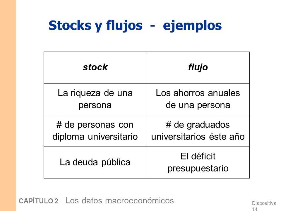 Diapositiva 13 CAPÍTULO 2 Los datos macroeconómicos Stocks y flujos Un flujo es una cantidad medida por unidad de tiempo. Ejemplo, La inversión en EE.