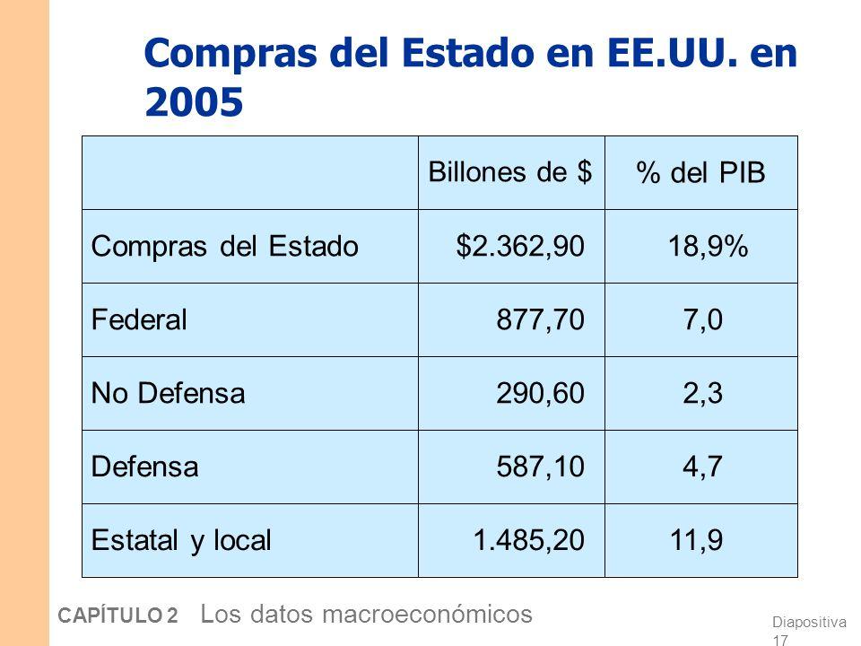 Diapositiva 16 CAPÍTULO 2 Los datos macroeconómicos Compras del Estado (G) G incluye todas las compras de bienes y servicios de las Administraciones P
