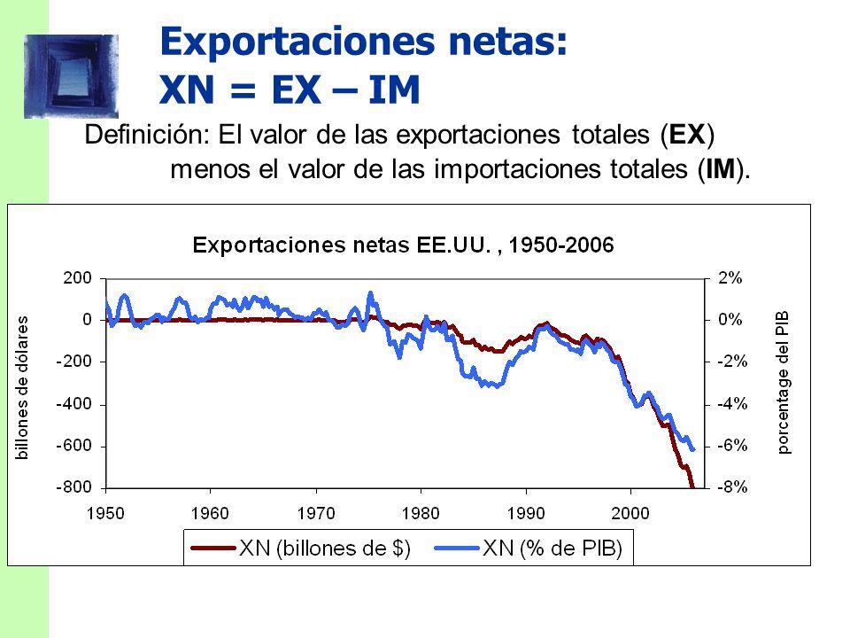 Diapositiva 17 CAPÍTULO 2 Los datos macroeconómicos Compras del Estado en EE.UU. en 2005 Federal 18,9%$2.362,90Compras del Estado Estatal y local Defe