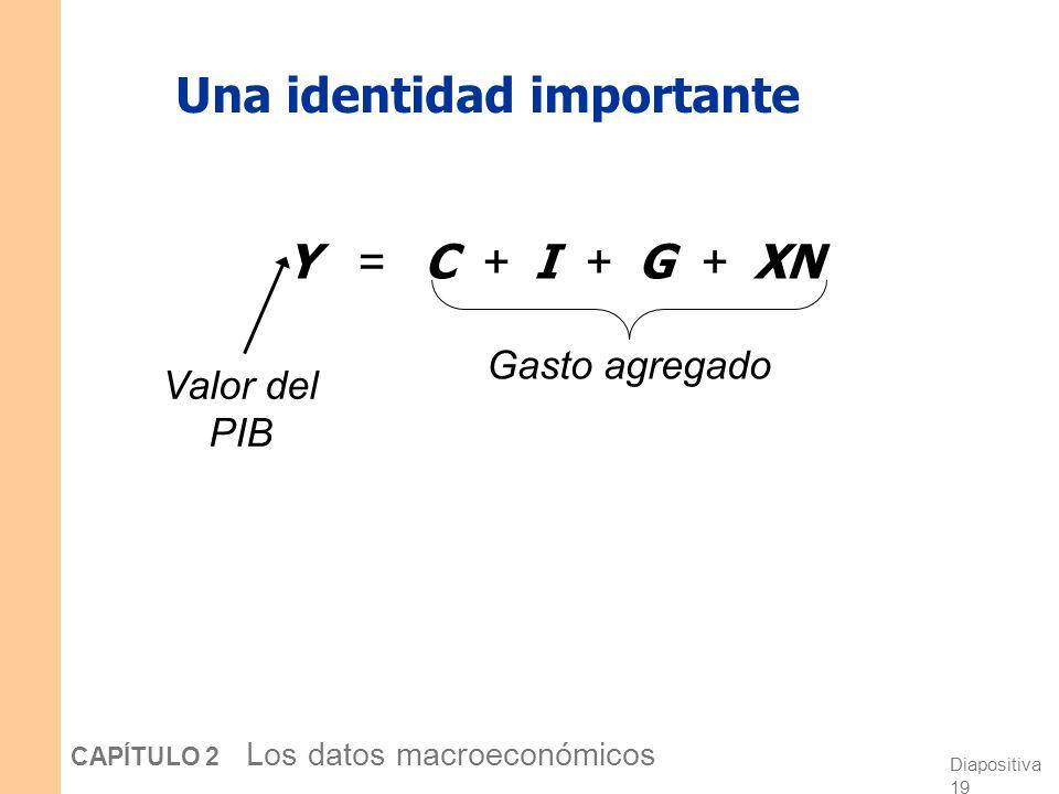 Exportaciones netas: XN = EX – IM Definición: El valor de las exportaciones totales (EX) menos el valor de las importaciones totales (IM).