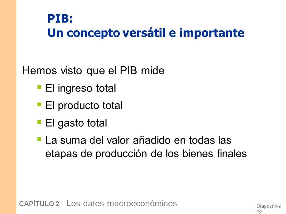 Diapositiva 21 CAPÍTULO 2 Los datos macroeconómicos ¿Por qu é producto = gasto? El producto no vendido se convierte en existencias, y se contabiliza c