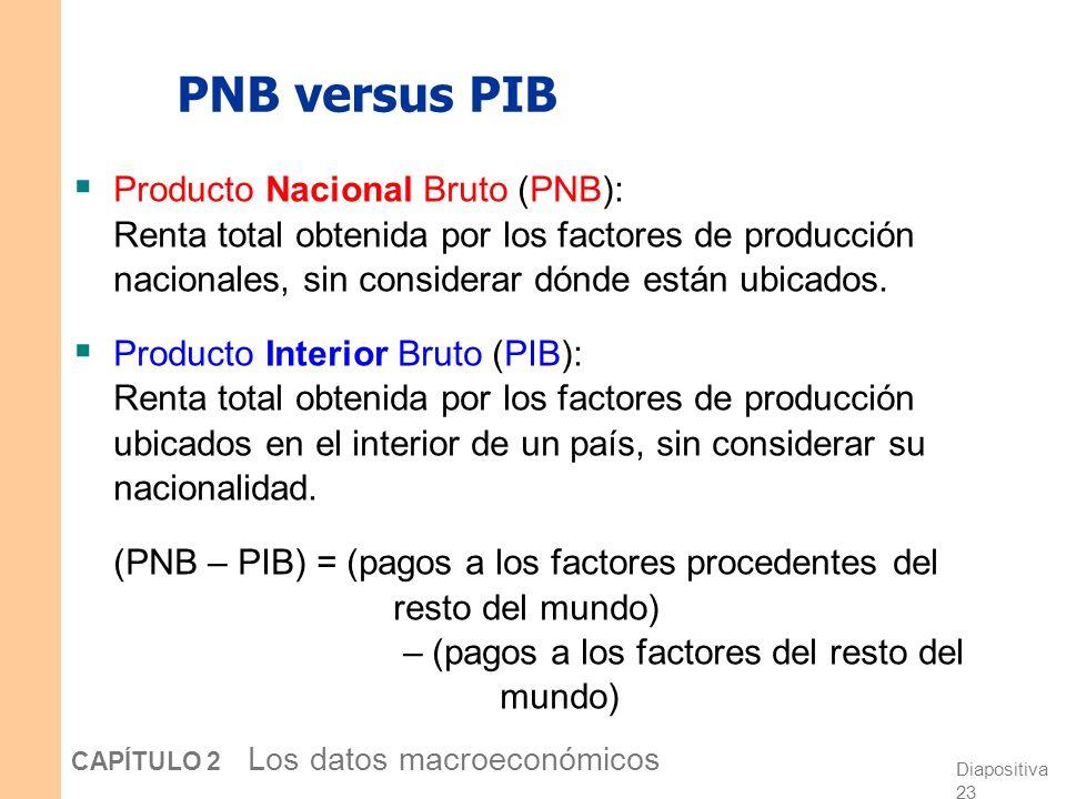 Diapositiva 22 CAPÍTULO 2 Los datos macroeconómicos PIB: Un concepto versátil e importante Hemos visto que el PIB mide El ingreso total El producto to