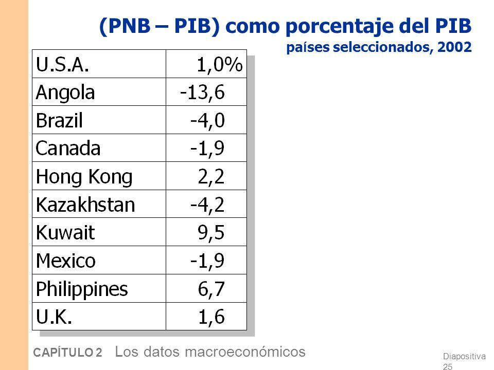 Diapositiva 24 CAPÍTULO 2 Los datos macroeconómicos Preguntas para su discusión: En su país, ¿cuál le gustaría que fuese mayor, el PIB, o el PNB? ¿Por