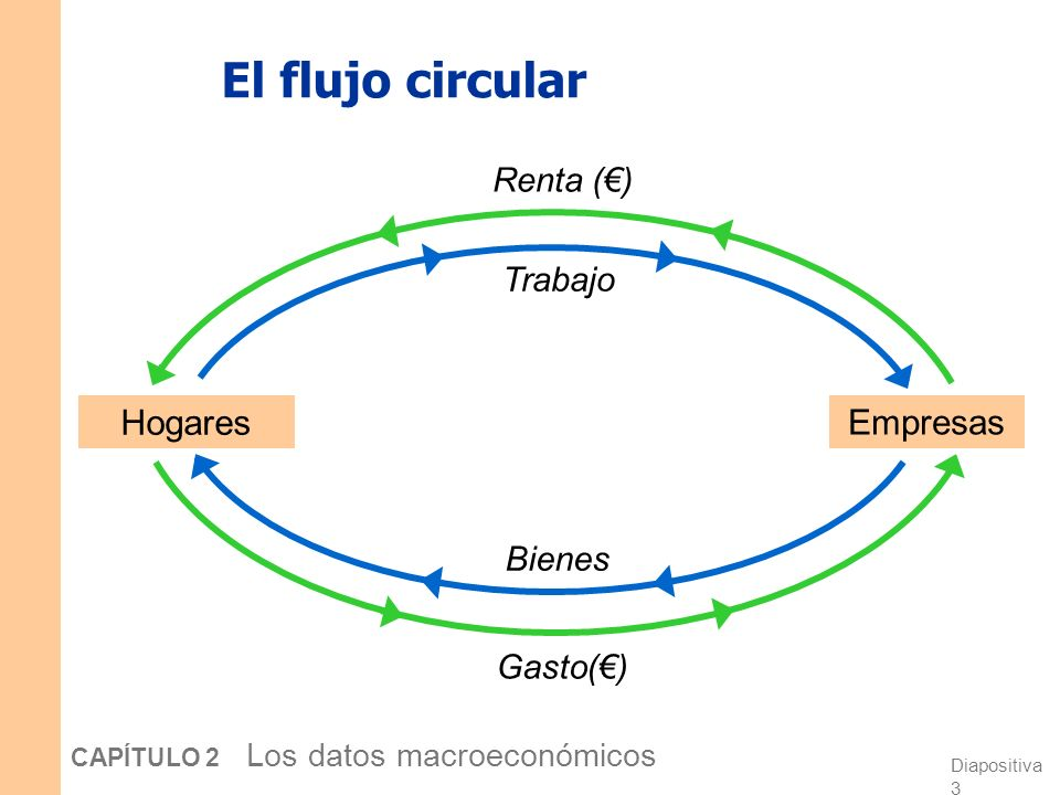 Diapositiva 2 CAPÍTULO 2 Los datos macroeconómicos Producto Interior Bruto: Gasto y renta Dos definiciones: Gasto total en bienes y servicios finales