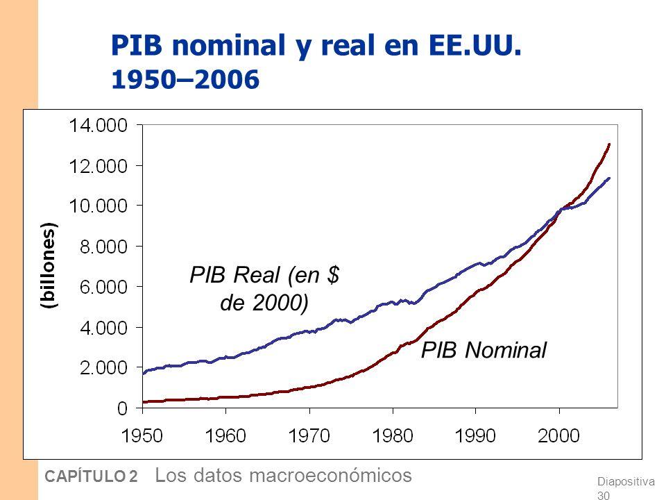 Diapositiva 29 CAPÍTULO 2 Los datos macroeconómicos El PIB real controla por inflación Cambios en el PIB nominal pueden deberse a: cambios en los prec
