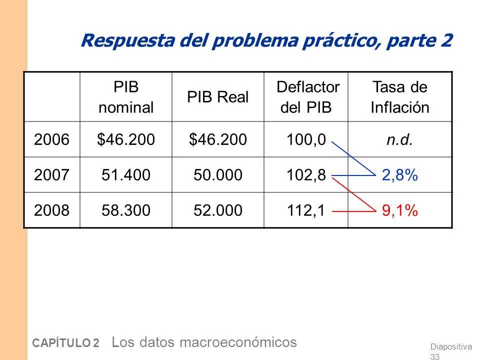 Diapositiva 32 CAPÍTULO 2 Los datos macroeconómicos Problema práctico, parte 2 Use sus respuestas anteriores para calcular el deflactor del PIB en cad