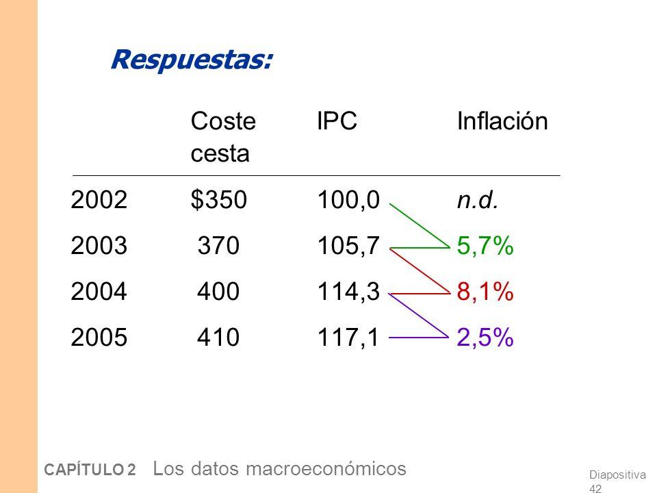 Diapositiva 41 CAPÍTULO 2 Los datos macroeconómicos Ejercicio: Calcule el IPC La cesta contiene 20 pizzas y 10 discos compactos. Precios: pizzaCDs 200