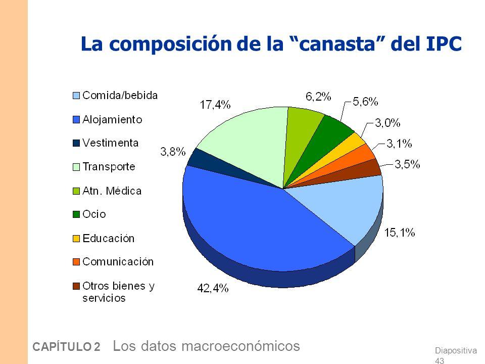 Diapositiva 42 CAPÍTULO 2 Los datos macroeconómicos Coste IPCInflación cesta 2002$350100,0n.d. 2003 370105,75,7% 2004 400114,38,1% 2005 410117,12,5% R